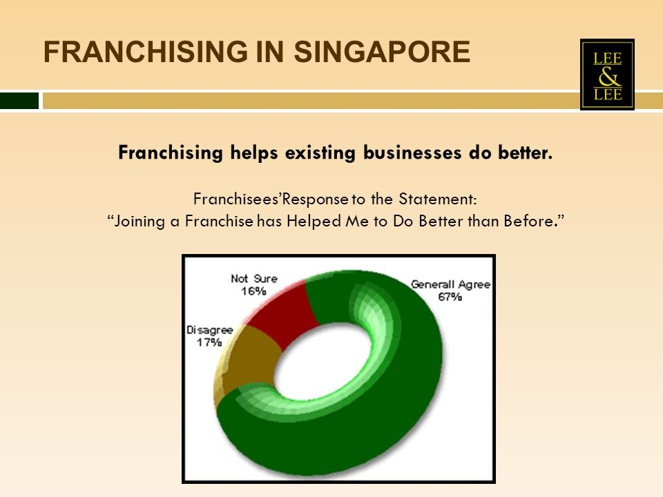 FRANCHISING IN SINGAPORE Franchising helps existing businesses do better. FranchiseesResponse to the Statement: Joining a Franchise has Helped Me to D
