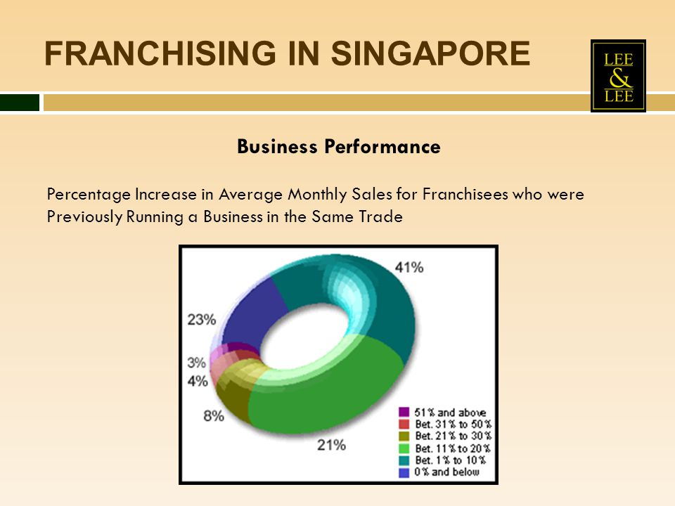 FRANCHISING IN SINGAPORE Business Performance Percentage Increase in Average Monthly Sales for Franchisees who were Previously Running a Business in t
