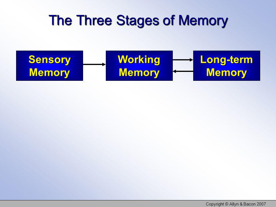 Copyright © Allyn & Bacon 2007 The Three Stages of Memory Sensory Memory Working Memory Long-term Memory