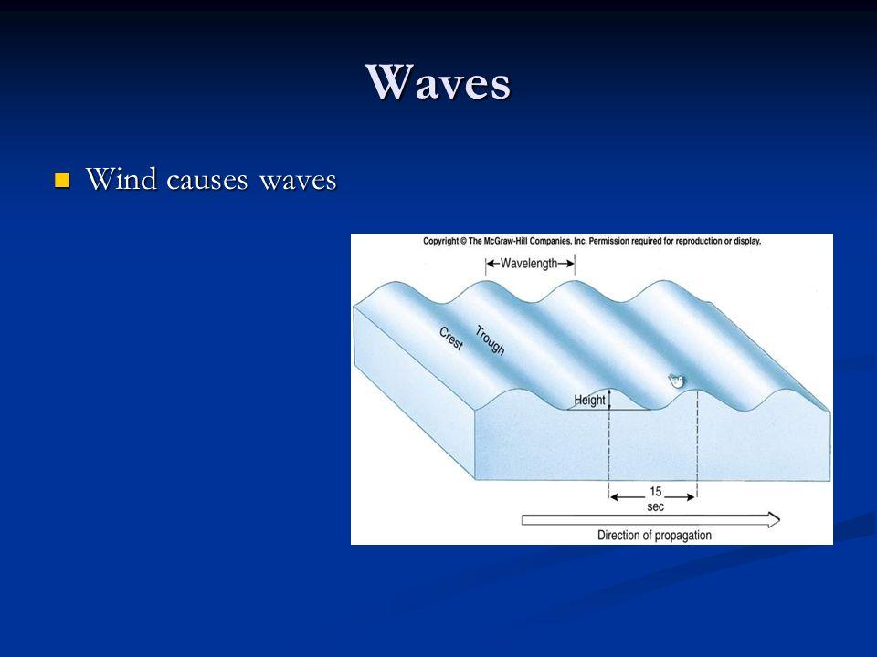 Waves Wind causes waves Wind causes waves