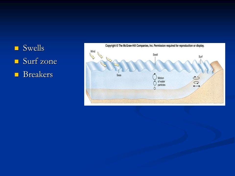 Swells Swells Surf zone Surf zone Breakers Breakers
