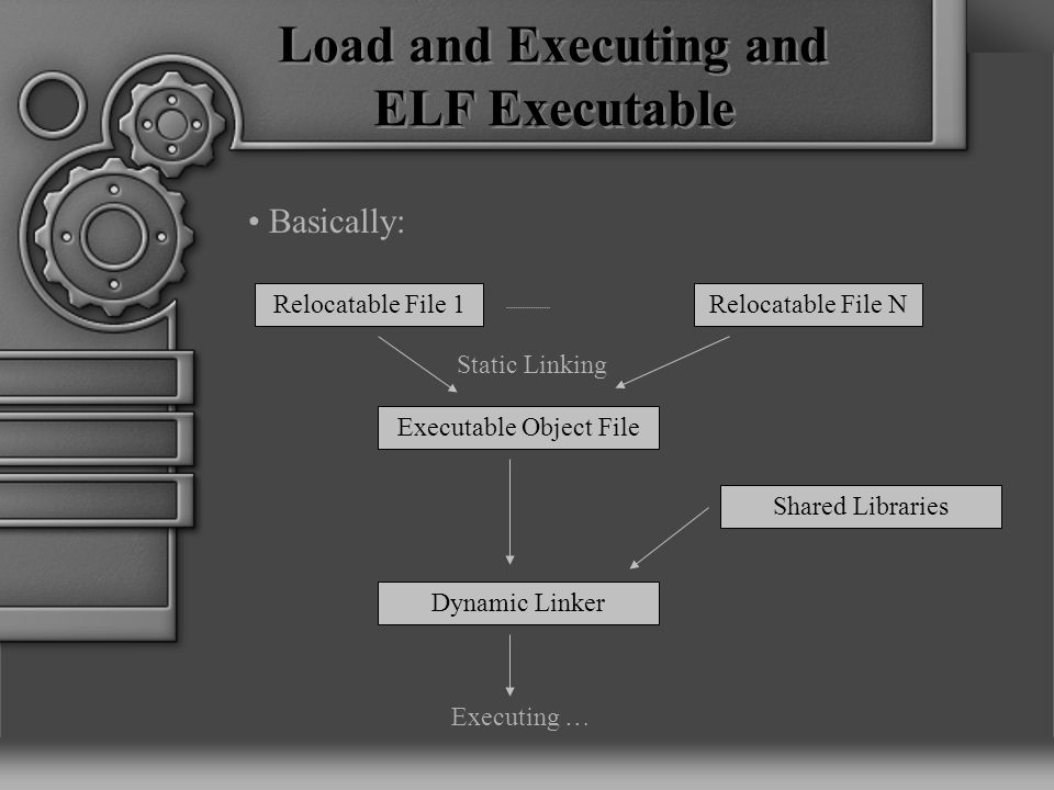 Load and Executing and ELF Executable Relocatable File 1 Relocatable File N Executable Object File Shared Libraries Executing … Dynamic Linker Basically: Static Linking