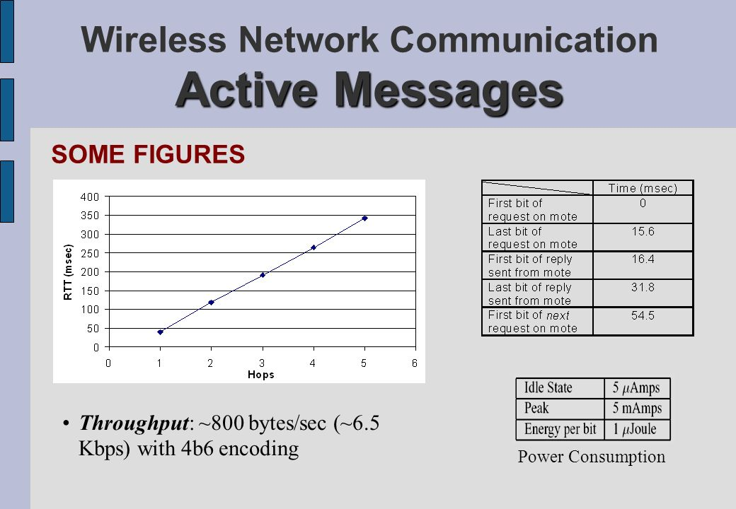 Active Messages Wireless Network Communication Active Messages SOME FIGURES Power Consumption Throughput: ~800 bytes/sec (~6.5 Kbps) with 4b6 encoding