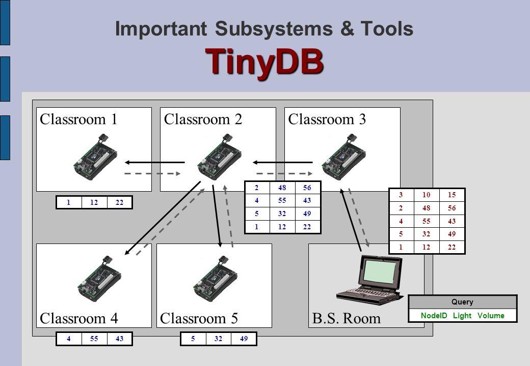 TinyDB Important Subsystems & Tools TinyDB Classroom 1 B.S. RoomClassroom 5Classroom 4 Classroom 3Classroom 2 22121 49325 43554 56482 15103 22121 4932