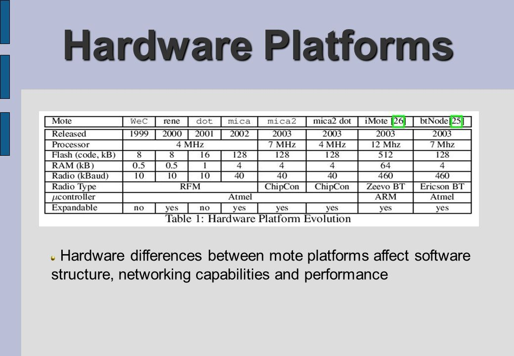 Hardware Platforms Hardware differences between mote platforms affect software structure, networking capabilities and performance