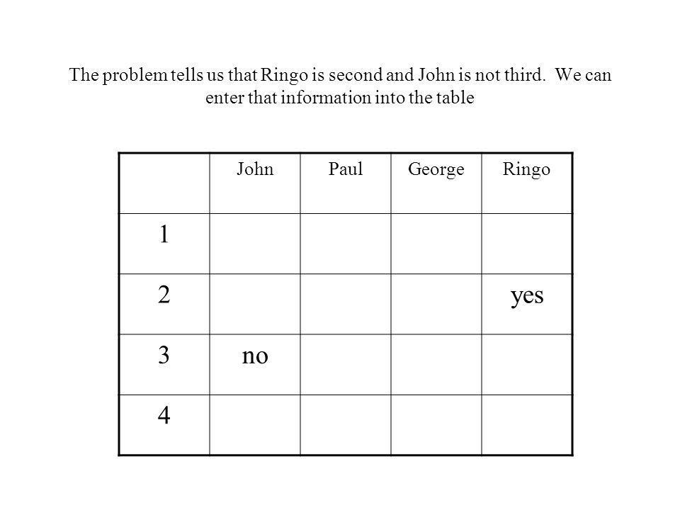 The problem tells us that Ringo is second and John is not third. We can enter that information into the table JohnPaulGeorgeRingo 1 2yes 3no 4