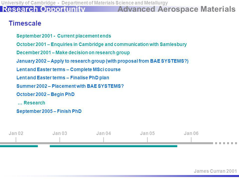 Advanced Aerospace Materials University of Cambridge - Department of Materials Science and Metallurgy James Curran 2001 Research Opportunity Timescale