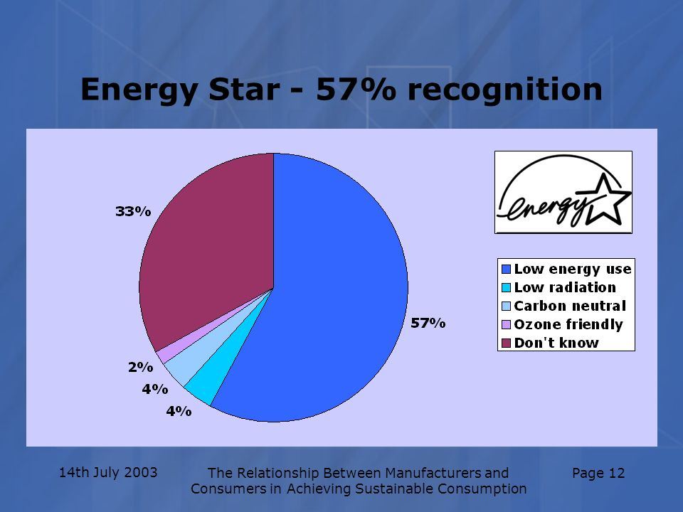 14th July 2003The Relationship Between Manufacturers and Consumers in Achieving Sustainable Consumption Page 12 Energy Star - 57% recognition
