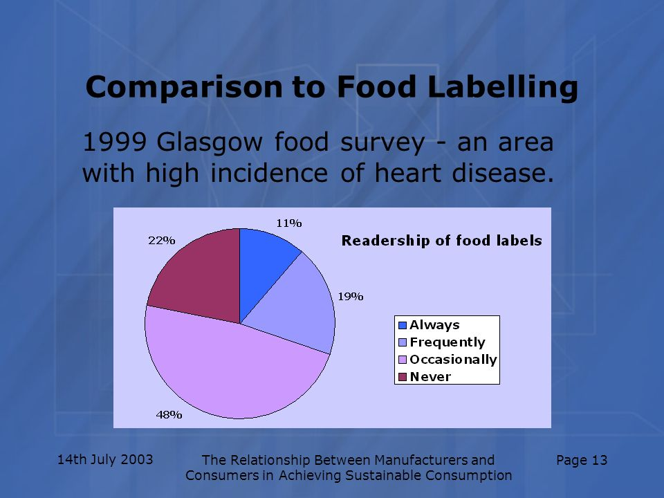 14th July 2003The Relationship Between Manufacturers and Consumers in Achieving Sustainable Consumption Page 13 Comparison to Food Labelling 1999 Glas