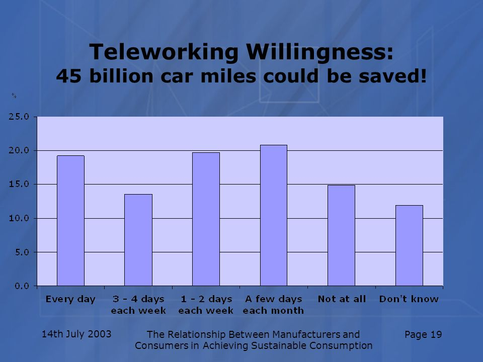 14th July 2003The Relationship Between Manufacturers and Consumers in Achieving Sustainable Consumption Page 19 Teleworking Willingness: 45 billion ca