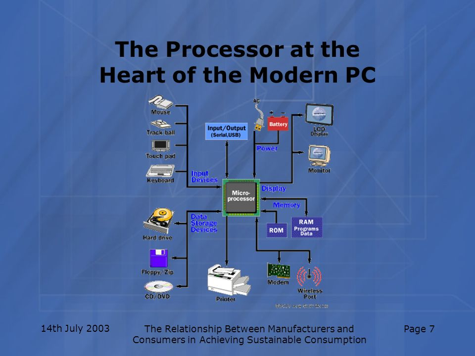 14th July 2003The Relationship Between Manufacturers and Consumers in Achieving Sustainable Consumption Page 7 The Processor at the Heart of the Moder