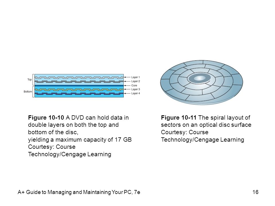 A+ Guide to Managing and Maintaining Your PC, 7e16 Figure 10-10 A DVD can hold data in double layers on both the top and bottom of the disc, yielding