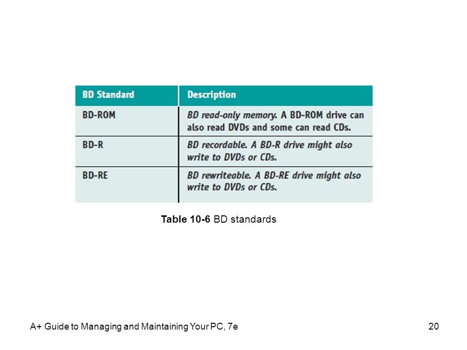 A+ Guide to Managing and Maintaining Your PC, 7e20 Table 10-6 BD standards