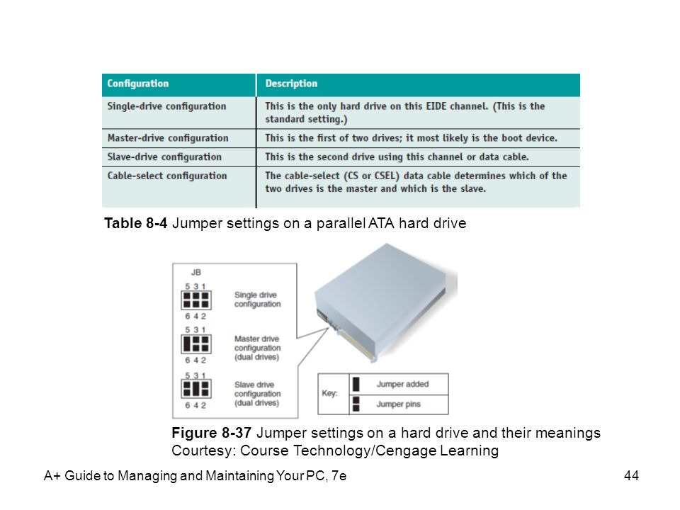 A+ Guide to Managing and Maintaining Your PC, 7e44 Table 8-4 Jumper settings on a parallel ATA hard drive Figure 8-37 Jumper settings on a hard drive