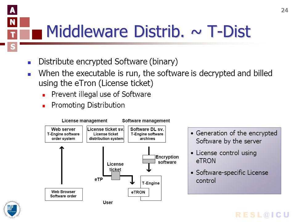A N T S 24 Middleware Distrib.
