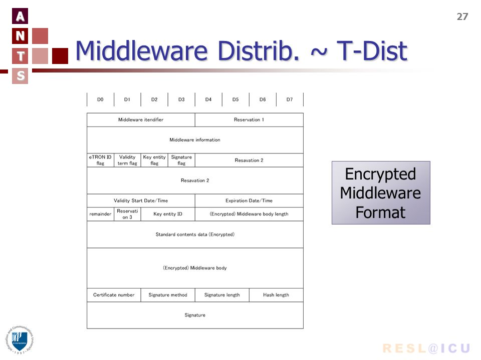 A N T S 27 Middleware Distrib. ~ T-Dist Encrypted Middleware Format
