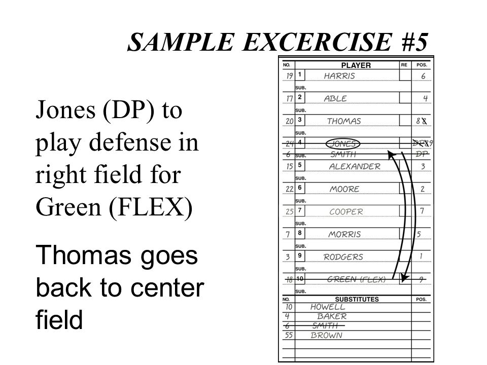 SAMPLE EXCERCISE #5 Jones (DP) to play defense in right field for Green (FLEX) Thomas goes back to center field