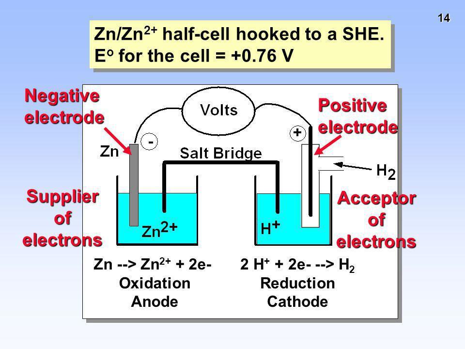 14 Zn/Zn 2+ half-cell hooked to a SHE. E o for the cell = +0.76 V Zn/Zn 2+ half-cell hooked to a SHE. E o for the cell = +0.76 V Negative electrode Su