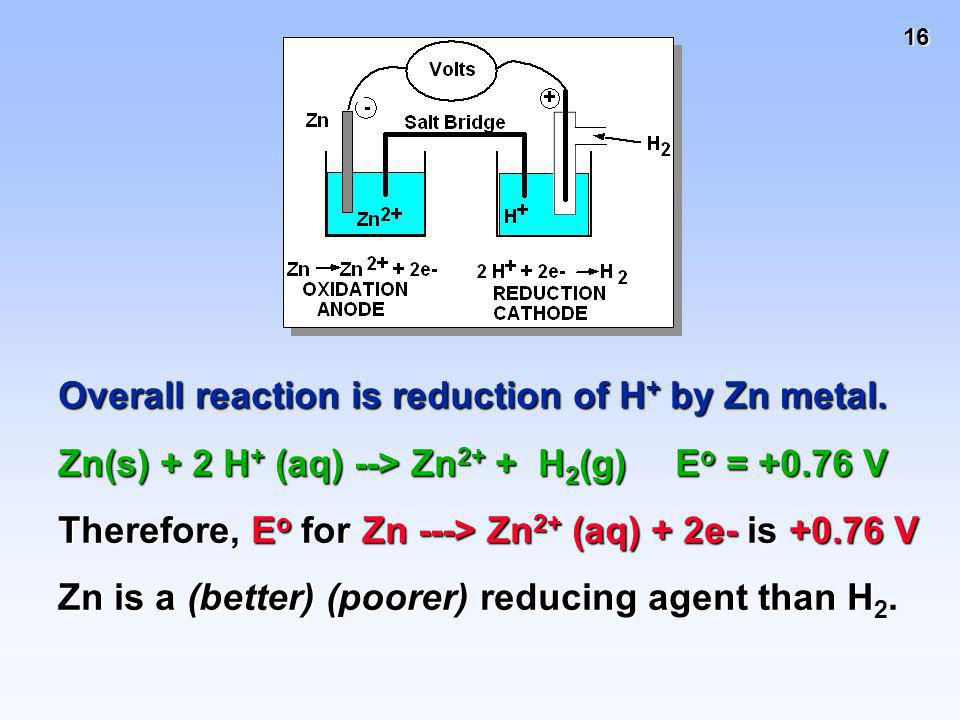 16 Overall reaction is reduction of H + by Zn metal. Zn(s) + 2 H + (aq) --> Zn 2+ + H 2 (g) E o = +0.76 V Therefore, E o for Zn ---> Zn 2+ (aq) + 2e-