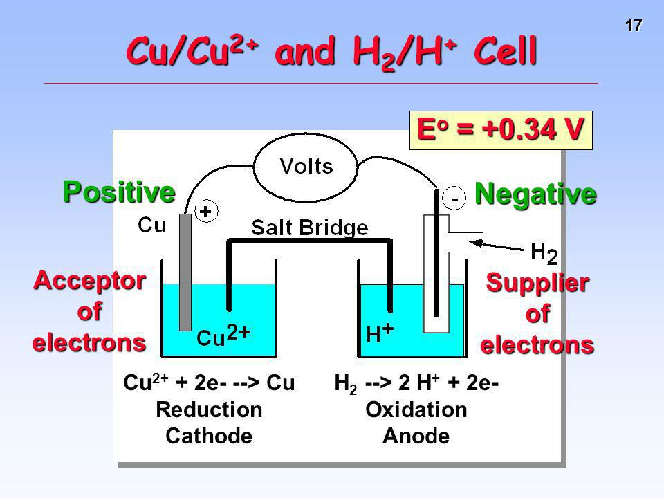17 Cu/Cu 2+ and H 2 /H + Cell E o = +0.34 V Acceptor of electrons Supplier of electrons Cu 2+ + 2e- --> Cu ReductionCathode H 2 --> 2 H + + 2e- Oxidat