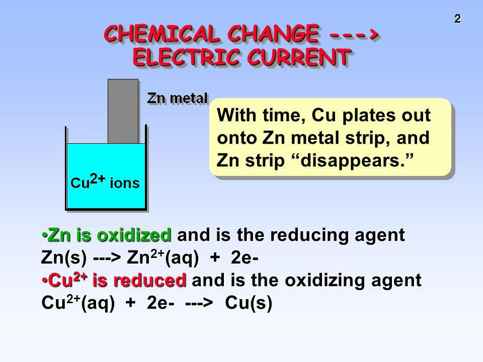 2 CHEMICAL CHANGE ---> ELECTRIC CURRENT With time, Cu plates out onto Zn metal strip, and Zn strip disappears. Zn is oxidized and is the reducing agen