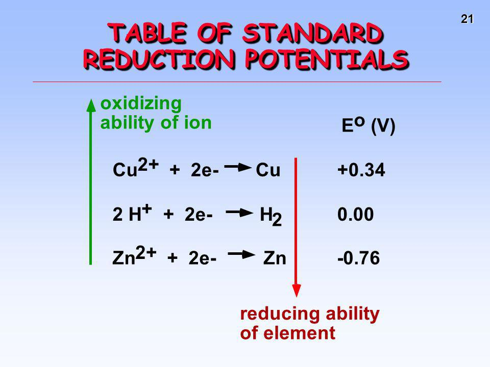 21 TABLE OF STANDARD REDUCTION POTENTIALS 2 E o (V) Cu 2+ + 2e- Cu+0.34 2 H + + 2e- H0.00 Zn 2+ + 2e- Zn-0.76 oxidizing ability of ion reducing abilit