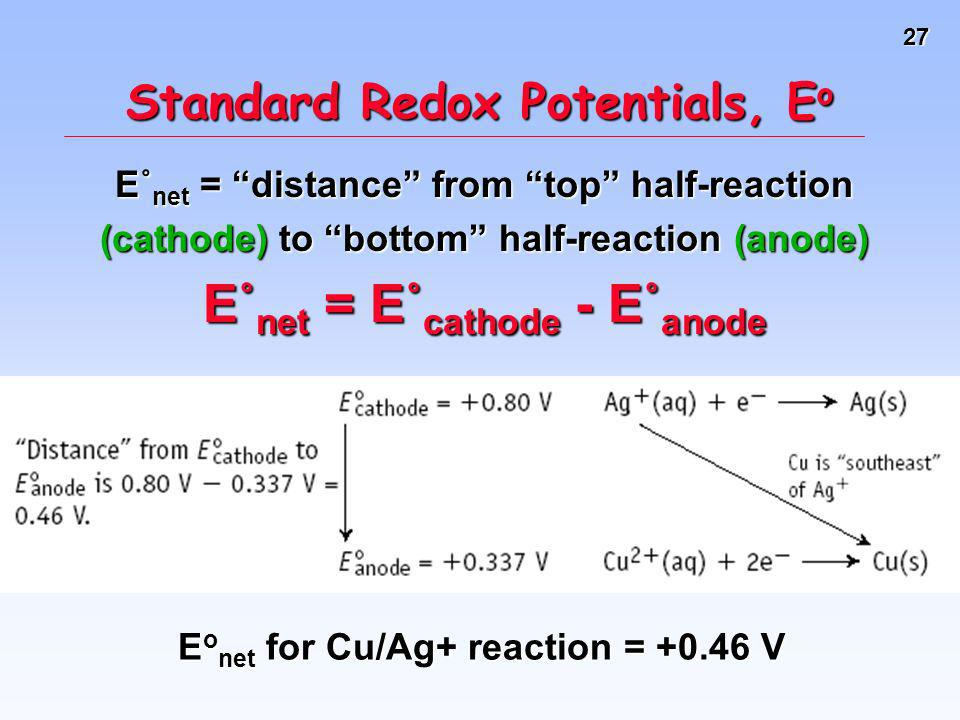 27 Standard Redox Potentials, E o E˚ net = distance from top half-reaction (cathode) to bottom half-reaction (anode) E˚ net = E˚ cathode - E˚ anode E