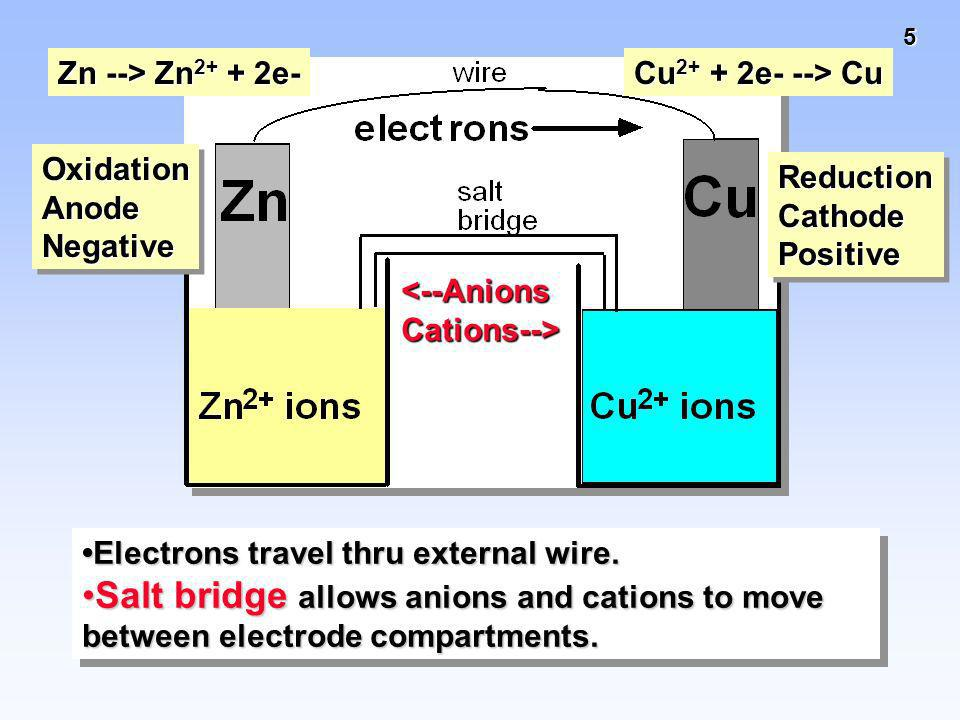 5 Electrons travel thru external wire. Salt bridge allows anions and cations to move between electrode compartments.Salt bridge allows anions and cati