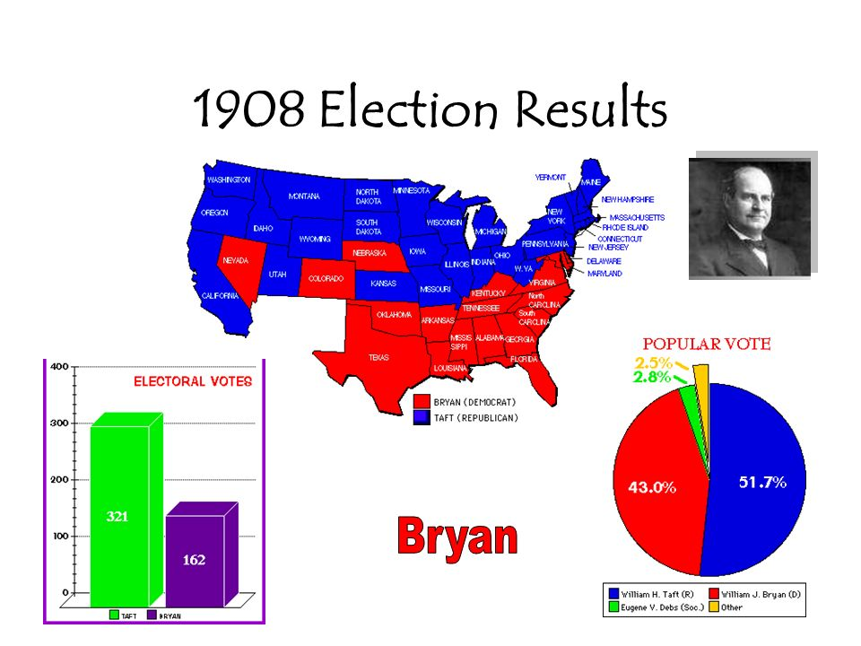 22 Taft as the Big Guy Poor leader – not charismatic like TR Lost progressive support over tariff –Not low enough!.