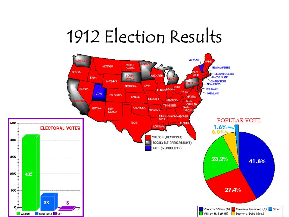 25 Election of 1904 Election of 1908 Election of 1912 TR-to-Wilson
