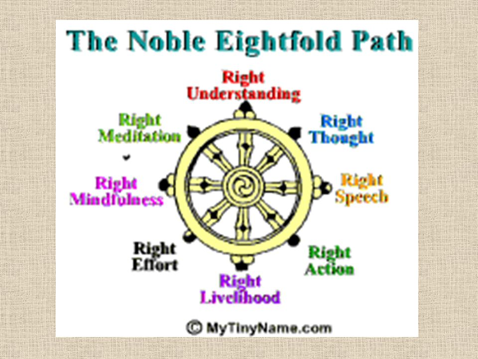 The 4 Noble Truths Dukkha –Suffering Exists Samudaya –There is a cause Nirodha –There is an end Magga –Eightfold Path