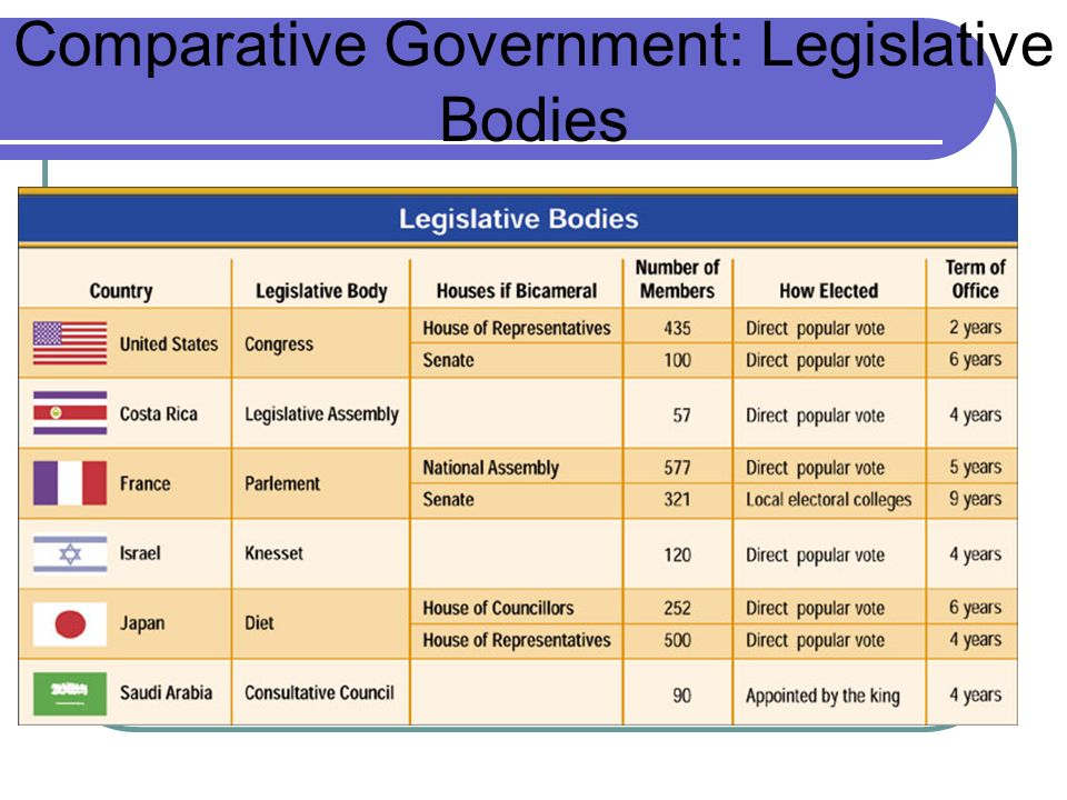 Size and Terms The exact size of the House of Representatives, currently at 435 members, is determined by Congress.
