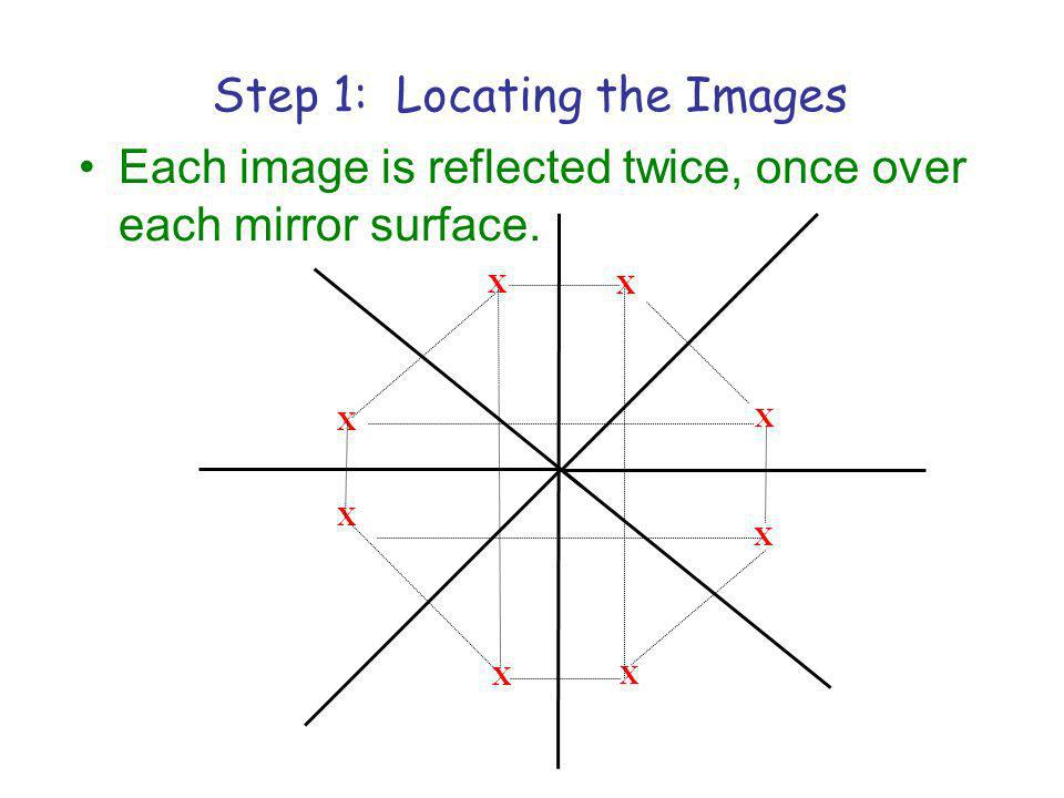 Each image is reflected twice, once over each mirror surface.