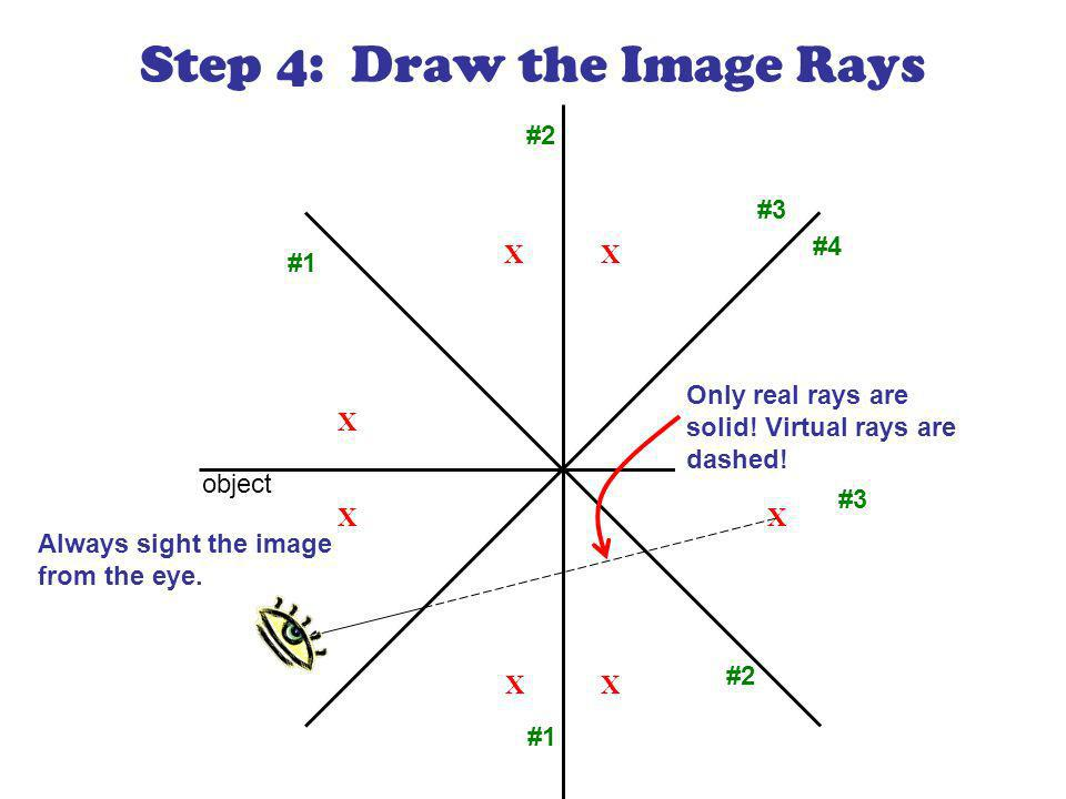 X X X X XX X Step 4: Draw the Image Rays X object #1 #2 #1 #2 #3 #4 #3 Always sight the image from the eye.
