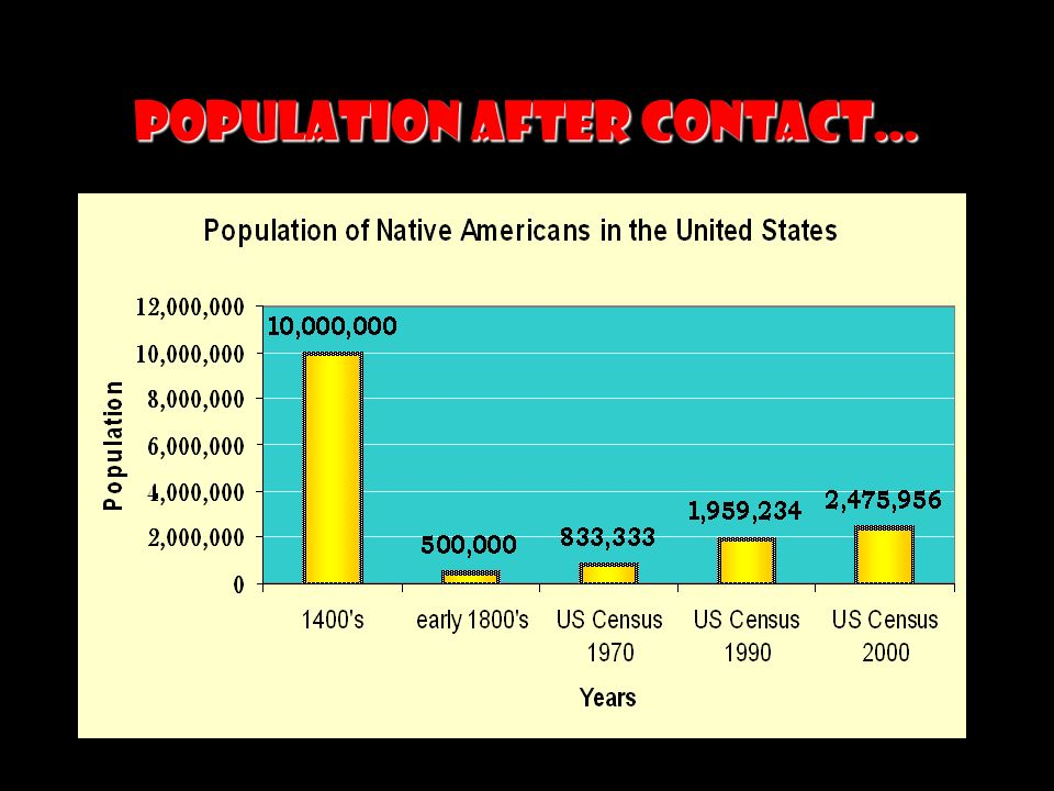 Population After Contact… In the year 2000 census the Native American and Alaskan Native population was 2,475,956 (3 times the number in 1970).