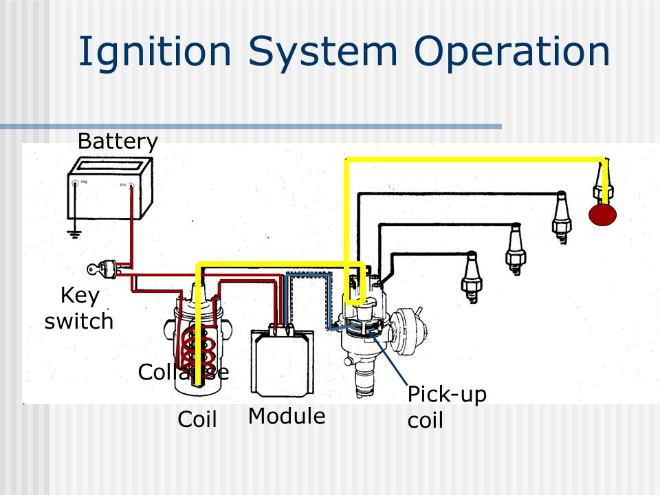 Ignition System Operation Battery Key switch Coil Module Pick-up coil Collapse
