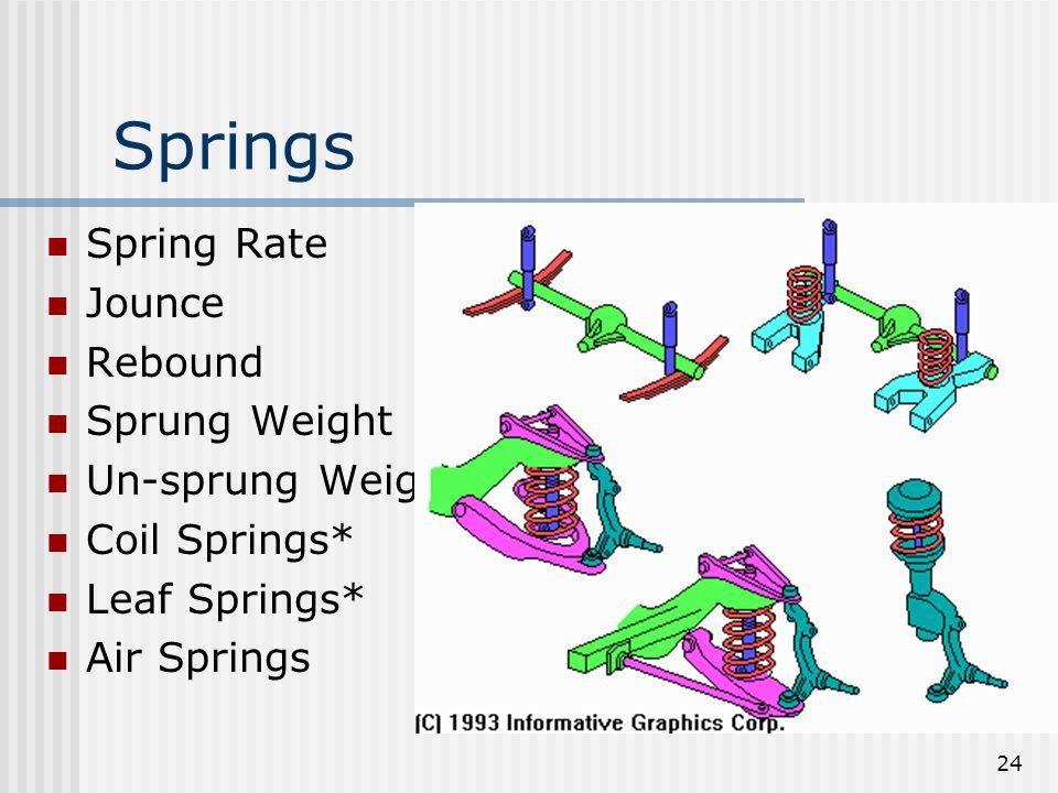 24 Springs Spring Rate Jounce Rebound Sprung Weight Un-sprung Weight Coil Springs* Leaf Springs* Air Springs