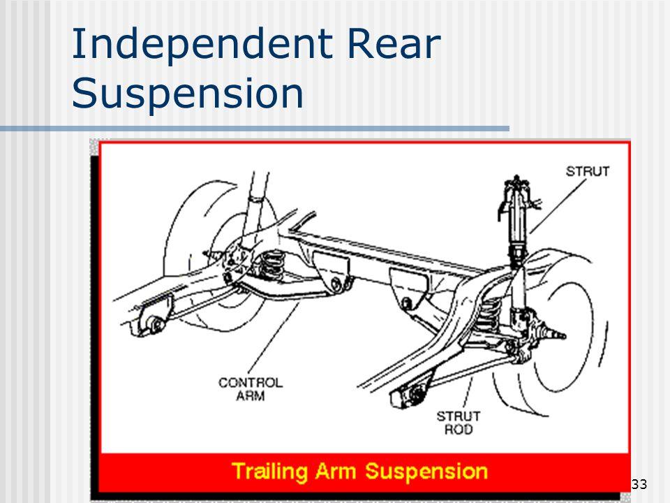 33 Independent Rear Suspension