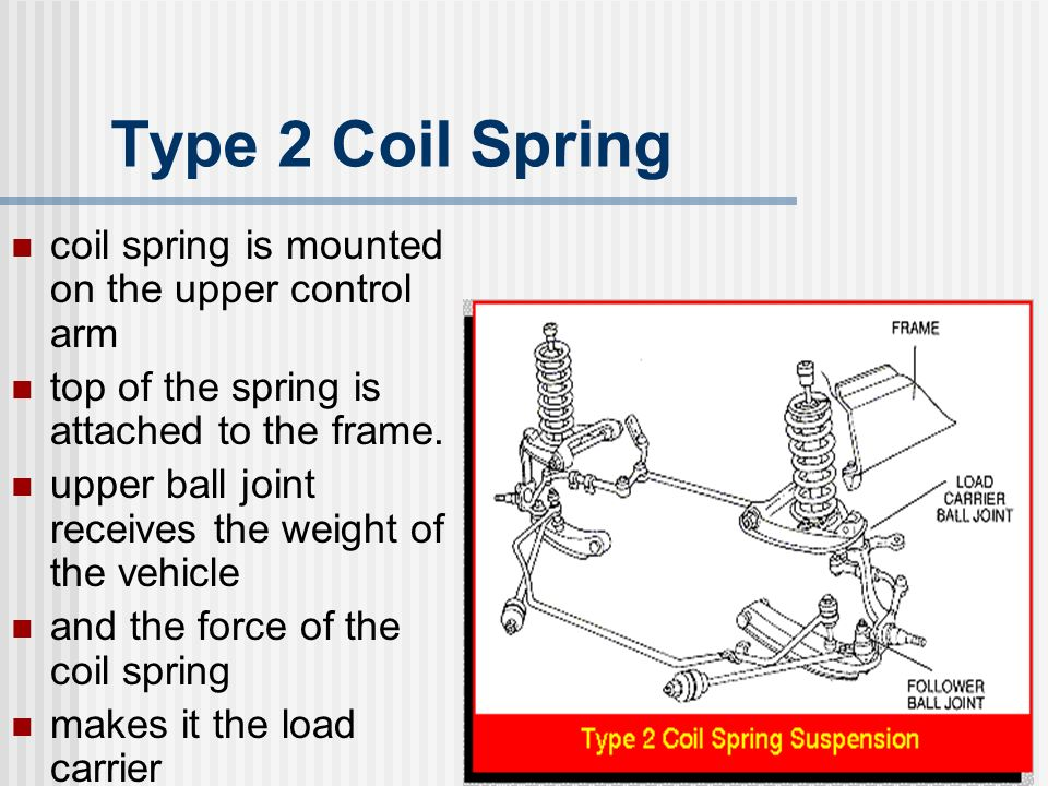9 Type 2 Coil Spring coil spring is mounted on the upper control arm top of the spring is attached to the frame. upper ball joint receives the weight