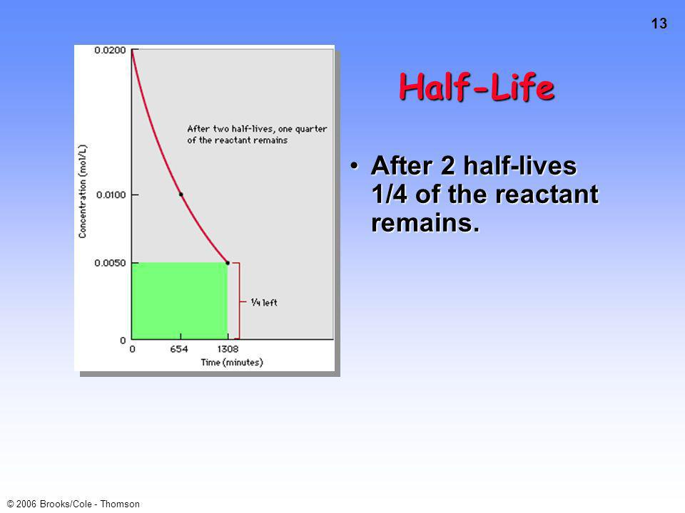 13 © 2006 Brooks/Cole - Thomson Half-Life After 2 half-lives 1/4 of the reactant remains.After 2 half-lives 1/4 of the reactant remains.