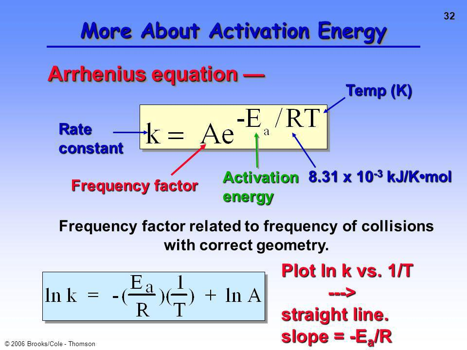 32 © 2006 Brooks/Cole - Thomson More About Activation Energy Arrhenius equation Arrhenius equation Rate constant Temp (K) 8.31 x 10 -3 kJ/Kmol Activation energy Frequency factor Frequency factor related to frequency of collisions with correct geometry.