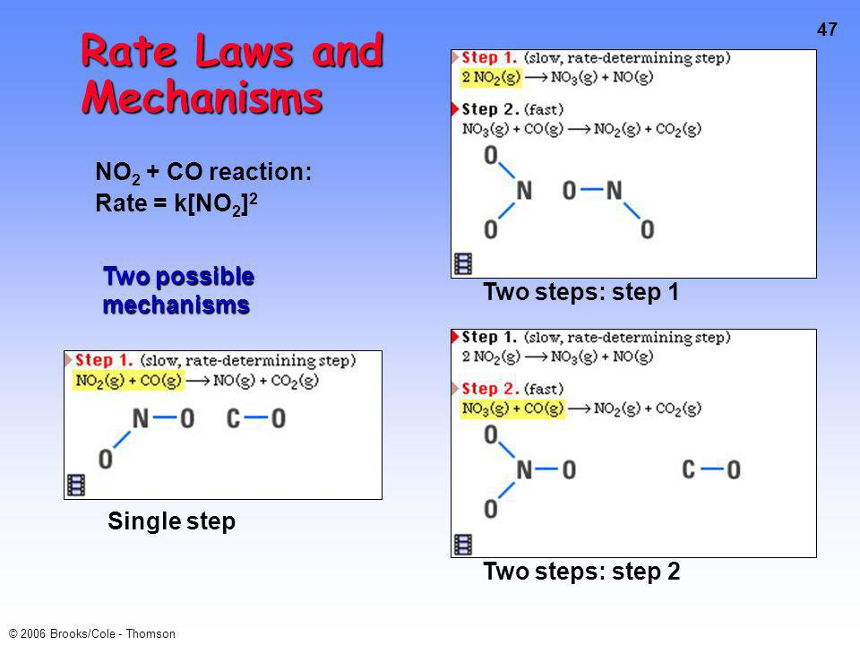 47 © 2006 Brooks/Cole - Thomson Rate Laws and Mechanisms NO 2 + CO reaction: Rate = k[NO 2 ] 2 Single step Two possible mechanisms Two steps: step 1 Two steps: step 2