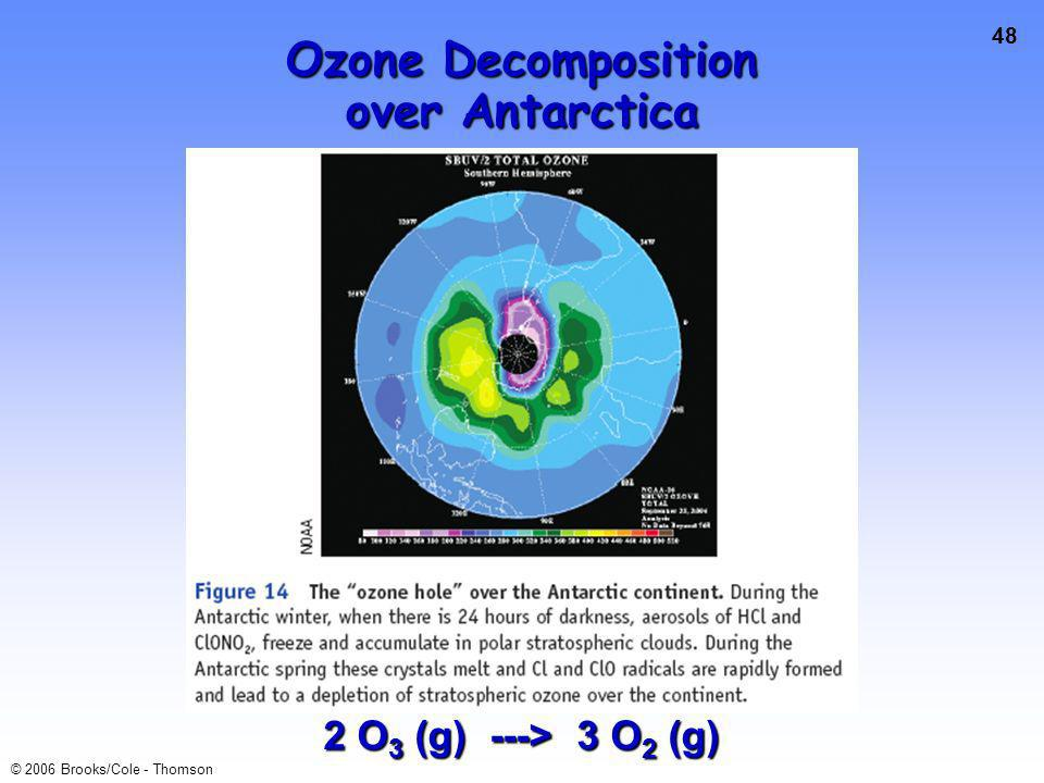 48 © 2006 Brooks/Cole - Thomson Ozone Decomposition over Antarctica 2 O 3 (g) ---> 3 O 2 (g)