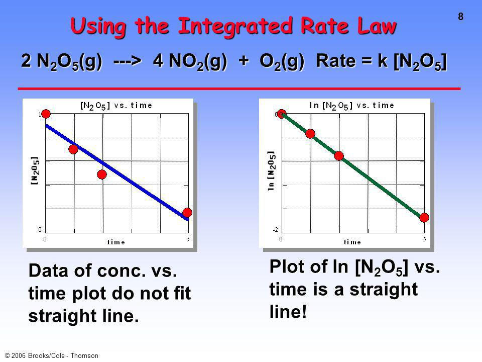 8 © 2006 Brooks/Cole - Thomson Using the Integrated Rate Law 2 N 2 O 5 (g) ---> 4 NO 2 (g) + O 2 (g) Rate = k [N 2 O 5 ] Data of conc.