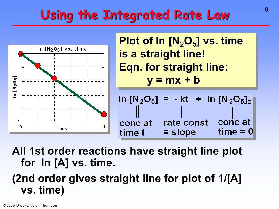 9 © 2006 Brooks/Cole - Thomson Using the Integrated Rate Law All 1st order reactions have straight line plot for ln [A] vs.