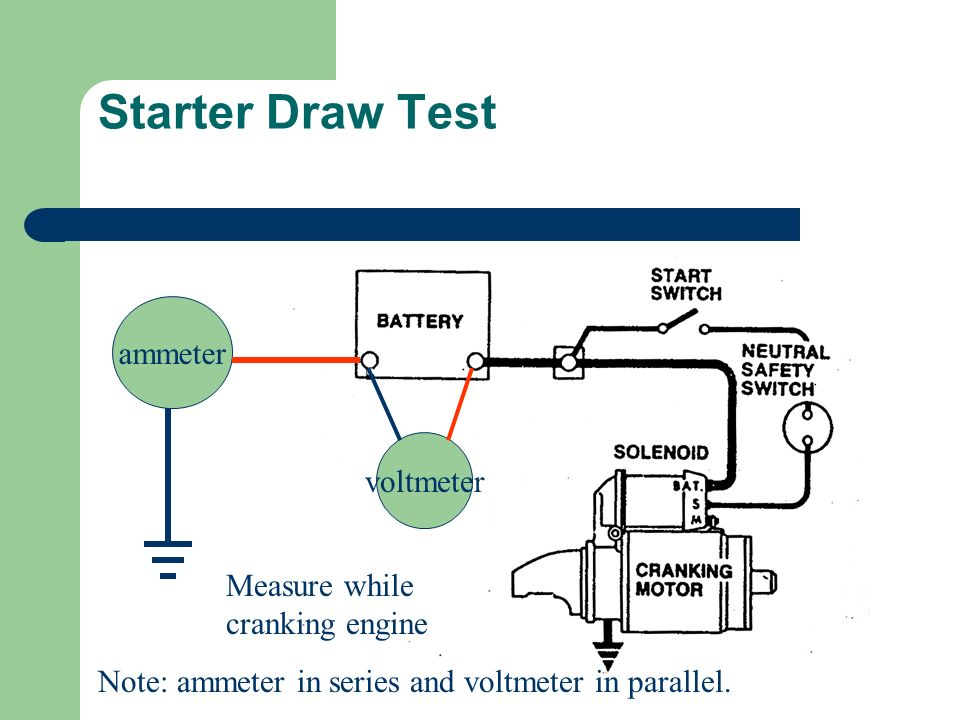 Starter Draw Test ammeter voltmeter Note: ammeter in series and voltmeter in parallel. Measure while cranking engine