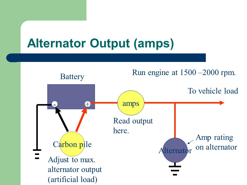 Alternator Output (amps) -+ Alternator To vehicle load Carbon pile amps Battery Adjust to max. alternator output (artificial load) Amp rating on alter