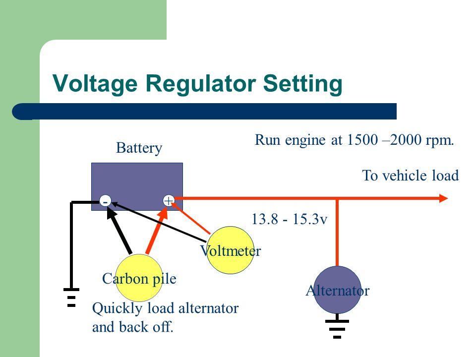 Voltage Regulator Setting -+ Alternator To vehicle load Carbon pile Battery Quickly load alternator and back off. Run engine at 1500 –2000 rpm. Voltme