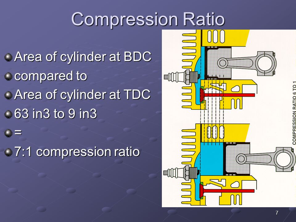 7 Compression Ratio Area of cylinder at BDC compared to Area of cylinder at TDC 63 in3 to 9 in3 = 7:1 compression ratio