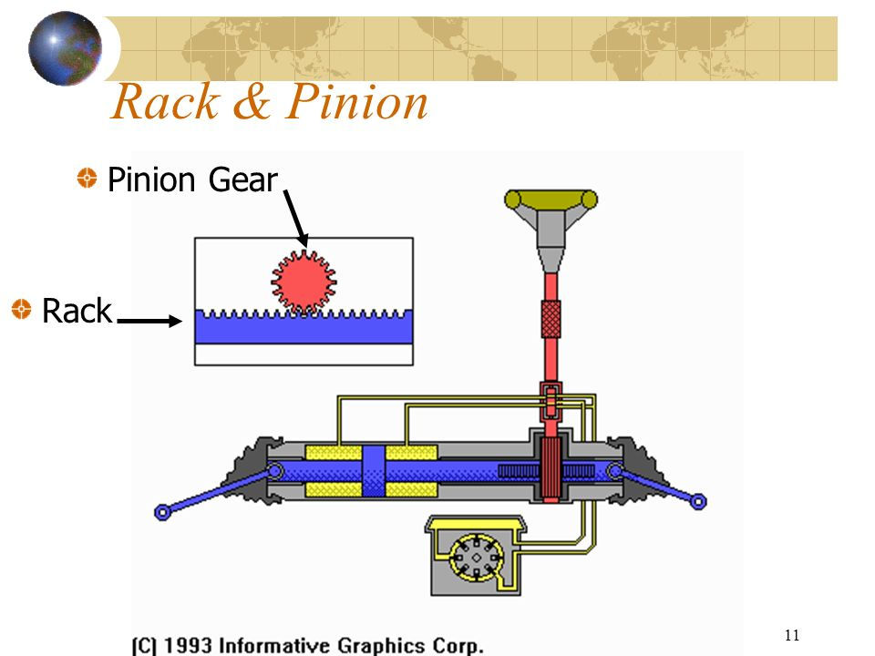 11 Rack & Pinion Pinion Gear Rack